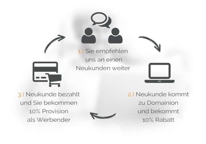 Affiliate Partnerprogramm von Domainion.at